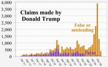 Statistika Trumpových nepravd, omylů a lží